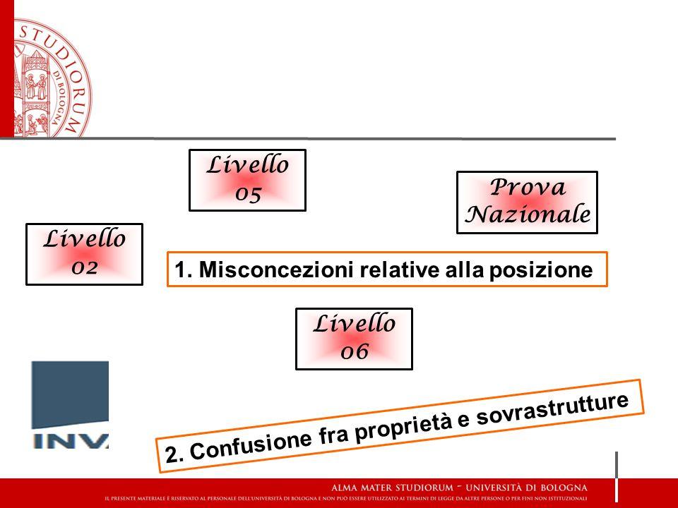 Livello 05 Livello 06 Prova Nazionale 1. Misconcezioni relative alla posizione 2. Confusione fra proprietà e sovrastrutture