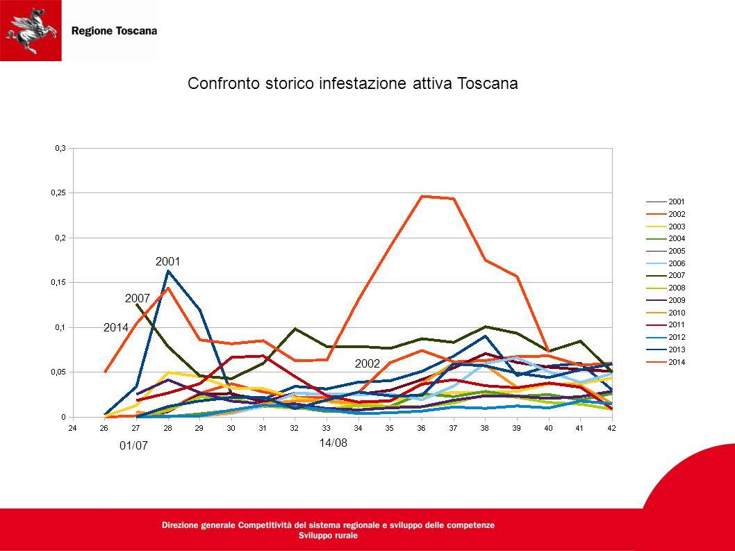 Confronto storico infestazione attiva Toscana 2001 2007 2014 01/07 14/08 2002
