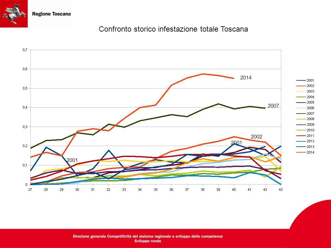 Confronto storico infestazione totale Toscana 2002 2007 2014 2001