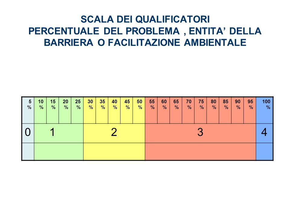 SCALA DEI QUALIFICATORI PERCENTUALE DEL PROBLEMA, ENTITA' DELLA BARRIERA O FACILITAZIONE AMBIENTALE 5%5% 10 % 15 % 20 % 25 % 30 % 35 % 40 % 45 % 50 % 55 % 60 % 65 % 70 % 75 % 80 % 85 % 90 % 95 % 100 % 01234