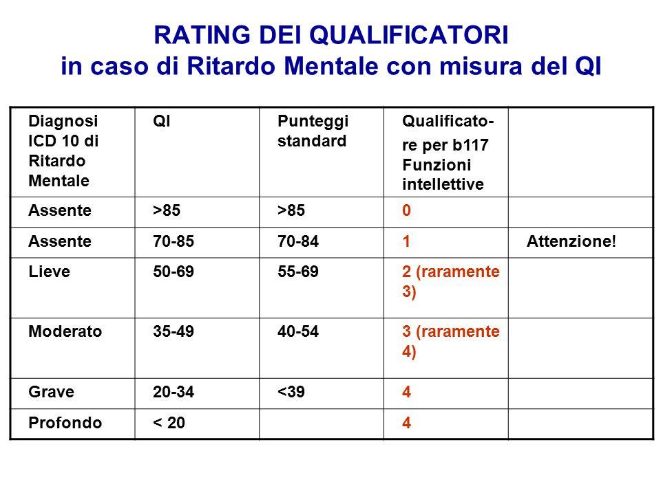 RATING DEI QUALIFICATORI in caso di Ritardo Mentale con misura del QI Diagnosi ICD 10 di Ritardo Mentale QIPunteggi standard Qualificato- re per b117 Funzioni intellettive Assente>85 0 Assente70-8570-841Attenzione.