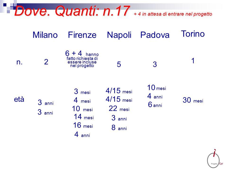 Dove. Quanti: n.17 + 4 in attesa di entrare nel progetto MilanoFirenzeNapoliPadova Torino n. 2 6 + 4 hanno fatto richiesta di essere incluse nel proge