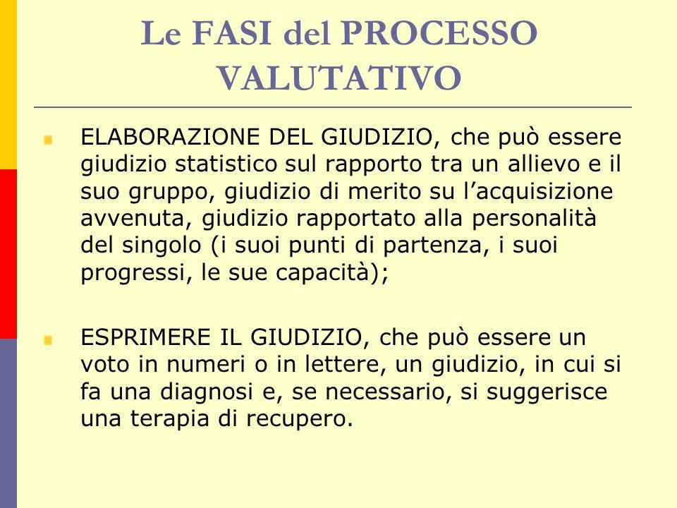 Le FASI del PROCESSO VALUTATIVO ELABORAZIONE DEL GIUDIZIO, che può essere giudizio statistico sul rapporto tra un allievo e il suo gruppo, giudizio di