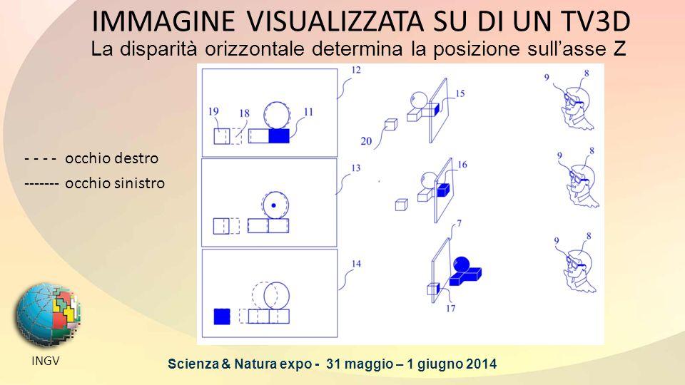 INGV IMMAGINE VISUALIZZATA SU DI UN TV3D - - - - occhio destro ------- occhio sinistro La disparità orizzontale determina la posizione sull'asse Z Scienza & Natura expo - 31 maggio – 1 giugno 2014