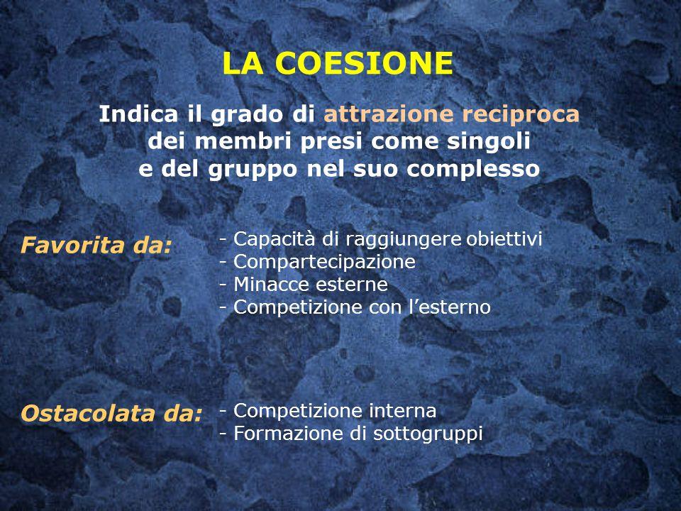 LA COESIONE - Capacità di raggiungere obiettivi - Compartecipazione - Minacce esterne - Competizione con l'esterno - Competizione interna - Formazione