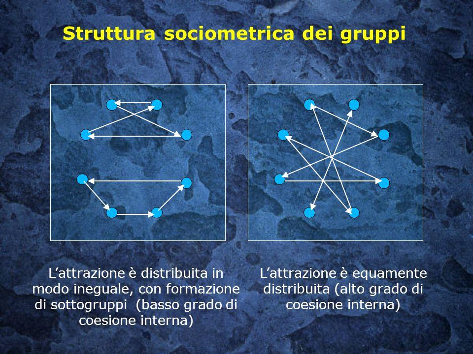 Struttura sociometrica dei gruppi L'attrazione è equamente distribuita (alto grado di coesione interna) L'attrazione è distribuita in modo ineguale, c