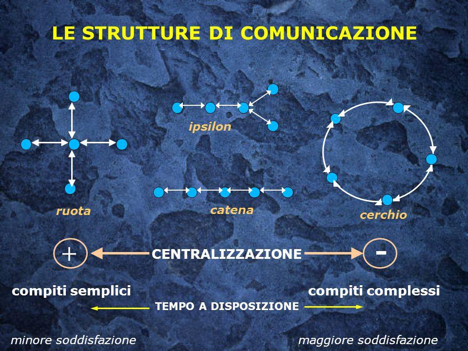 LE STRUTTURE DI COMUNICAZIONE catena cerchio ruota ipsilon CENTRALIZZAZIONE + - compiti semplici compiti complessi minore soddisfazionemaggiore soddis