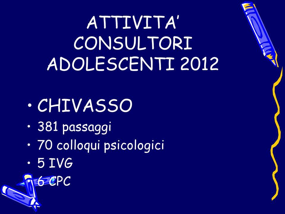 ATTIVITA' CONSULTORI ADOLESCENTI 2012 CHIVASSO 381 passaggi 70 colloqui psicologici 5 IVG 6 CPC