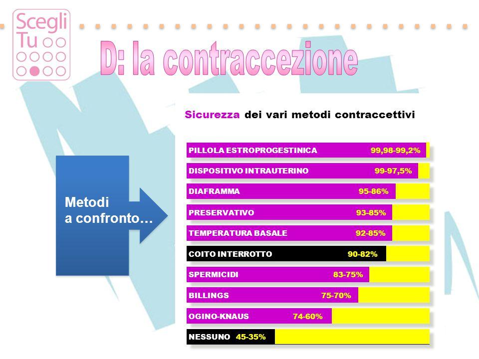 Padova, 17 maggio 2011 PILLOLA ESTROPROGESTINICA 99,98-99,2% DISPOSITIVO INTRAUTERINO 99-97,5% DIAFRAMMA 95-86% PRESERVATIVO 93-85% TEMPERATURA BASALE