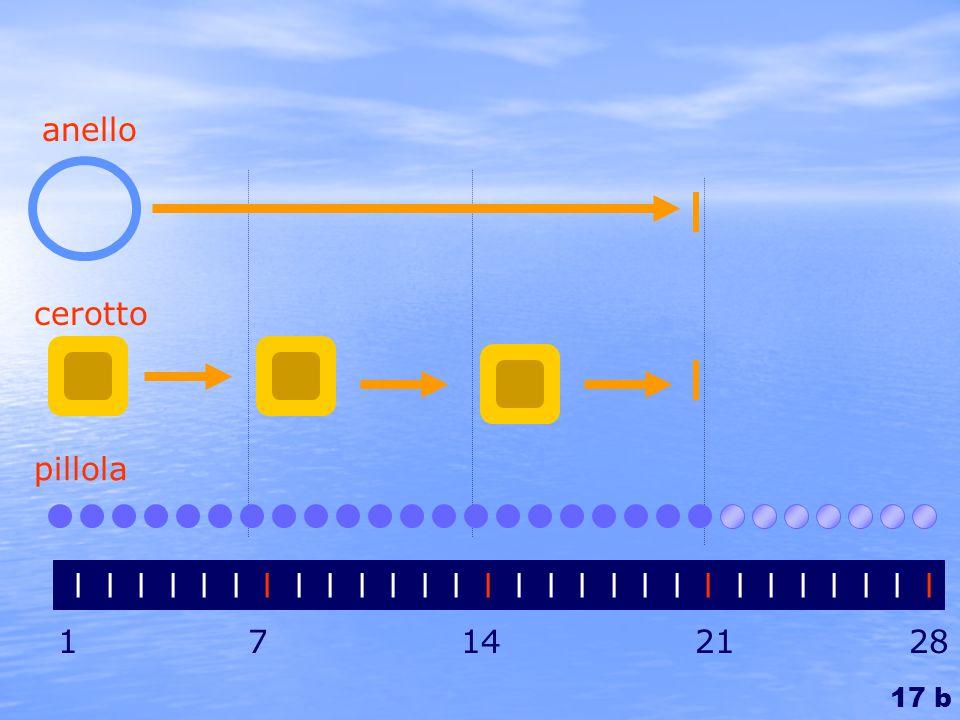 l l l l l l l l l l l l l l l l l l l l l l l l l l l l 1 7 14 21 28 pillola cerotto anello 17 b