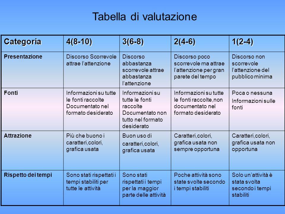 Categoria4(8-10)3(6-8)2(4-6)1(2-4) PresentazioneDiscorso Scorrevole attrae l'attenzione Discorso abbastanza scorrevole attrae abbastanza l'attenzione