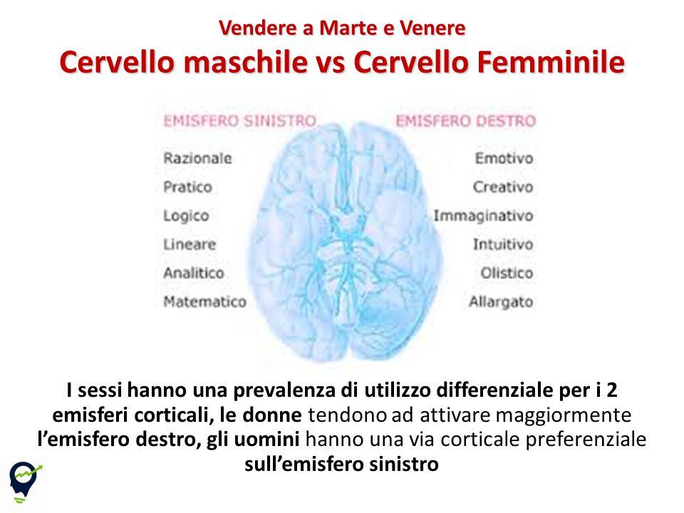I sessi hanno una prevalenza di utilizzo differenziale per i 2 emisferi corticali, le donne tendono ad attivare maggiormente l'emisfero destro, gli uomini hanno una via corticale preferenziale sull'emisfero sinistro Vendere a Marte e Venere Cervello maschile vs Cervello Femminile