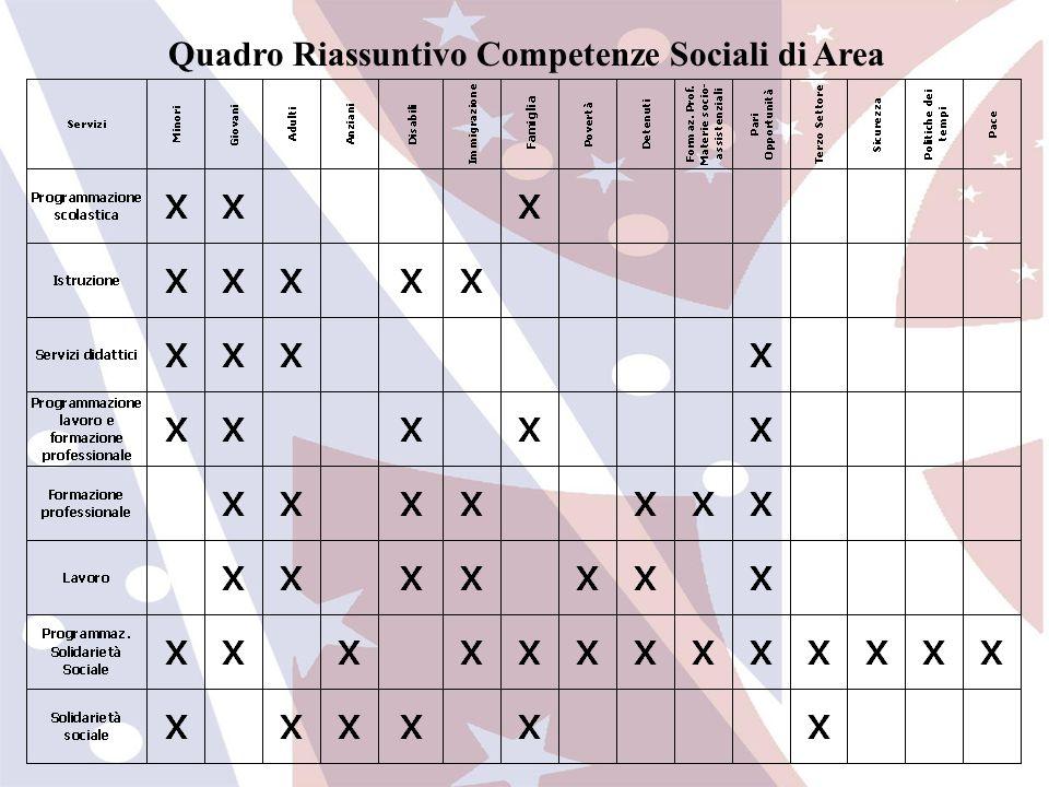 Inserire: Quadro Riassuntivo Competenze Sociali di Area