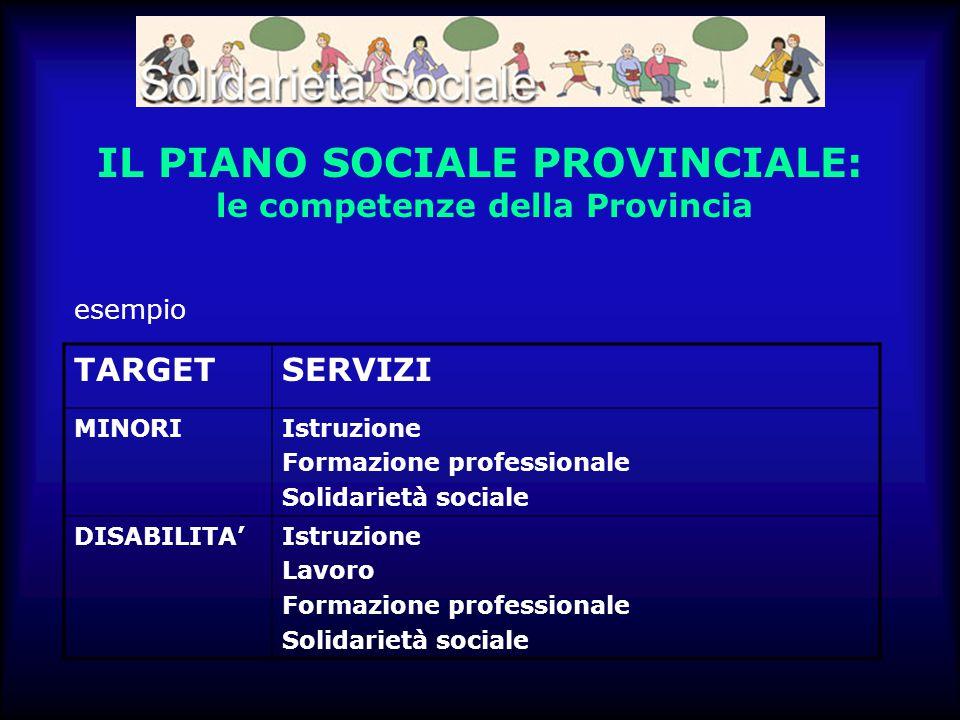 IL PIANO SOCIALE PROVINCIALE: le competenze della Provincia TARGETSERVIZI MINORIIstruzione Formazione professionale Solidarietà sociale DISABILITA'Ist