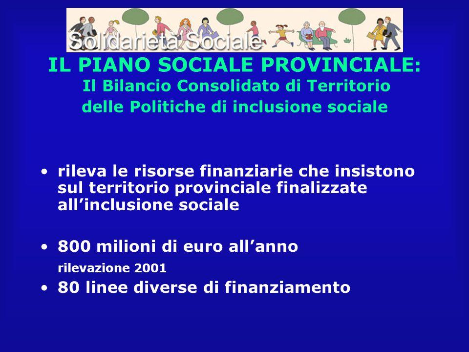 IL PIANO SOCIALE PROVINCIALE : Il Bilancio Consolidato di Territorio delle Politiche di inclusione sociale rileva le risorse finanziarie che insistono