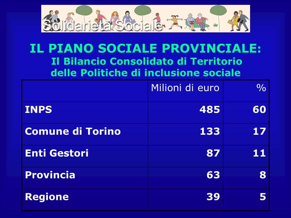 IL PIANO SOCIALE PROVINCIALE : Il Bilancio Consolidato di Territorio delle Politiche di inclusione sociale Milioni di euro% INPS48560 Comune di Torino