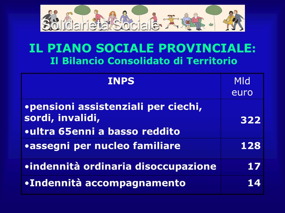 IL PIANO SOCIALE PROVINCIALE : Il Bilancio Consolidato di Territorio INPSMld euro pensioni assistenziali per ciechi, sordi, invalidi, ultra 65enni a b