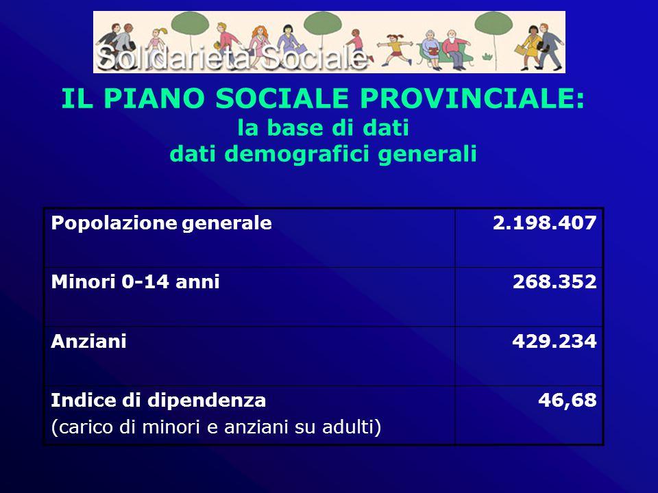 IL PIANO SOCIALE PROVINCIALE: la base di dati dati demografici generali Popolazione generale2.198.407 Minori 0-14 anni268.352 Anziani429.234 Indice di