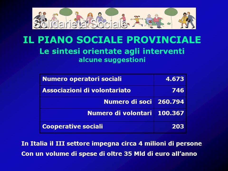 IL PIANO SOCIALE PROVINCIALE Le sintesi orientate agli interventi alcune suggestioni Numero operatori sociali4.673 Associazioni di volontariato746 Num