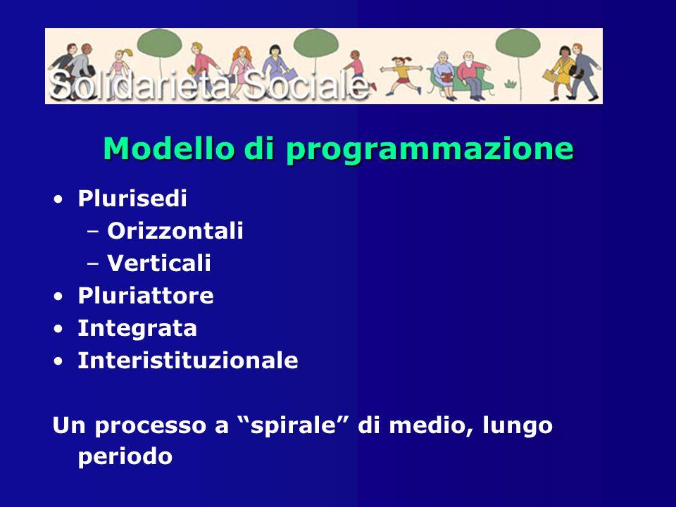 """Modello diprogrammazione Modello di programmazione Plurisedi –Orizzontali –Verticali Pluriattore Integrata Interistituzionale Un processo a """"spirale"""""""