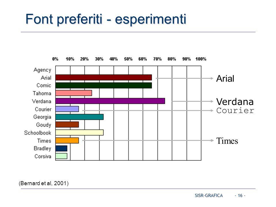 - 16 - Font preferiti - esperimenti Times (Bernard et al, 2001) Verdana Arial Times CourierSISR-GRAFICA