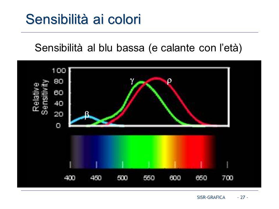 - 27 - Sensibilità ai colori SISR-GRAFICA   Sensibilità al blu bassa (e calante con l'età)