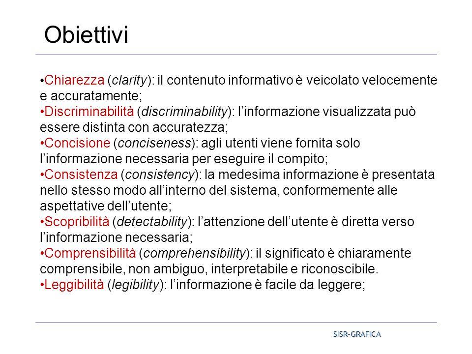 Chiarezza (clarity): il contenuto informativo è veicolato velocemente e accuratamente; Discriminabilità (discriminability): l'informazione visualizzat