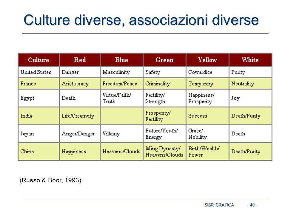 - 40 - Culture diverse, associazioni diverse SISR-GRAFICA (Russo & Boor, 1993)
