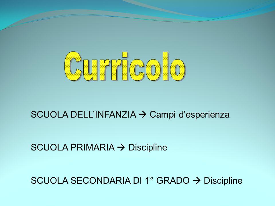 SCUOLA DELL'INFANZIA  Campi d'esperienza SCUOLA PRIMARIA  Discipline SCUOLA SECONDARIA DI 1° GRADO  Discipline