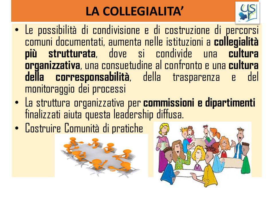 LA COLLEGIALITA' Le possibilità di condivisione e di costruzione di percorsi comuni documentati, aumenta nelle istituzioni a collegialità più struttur
