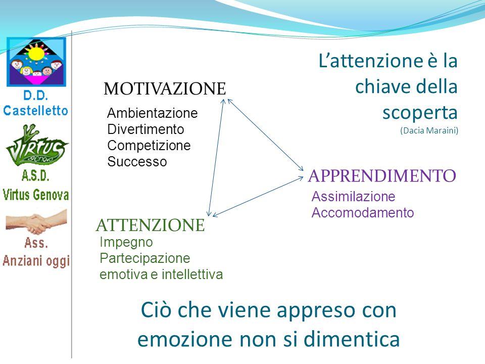 L'attenzione è la chiave della scoperta (Dacia Maraini) MOTIVAZIONE APPRENDIMENTO ATTENZIONE Ambientazione Divertimento Competizione Successo Impegno