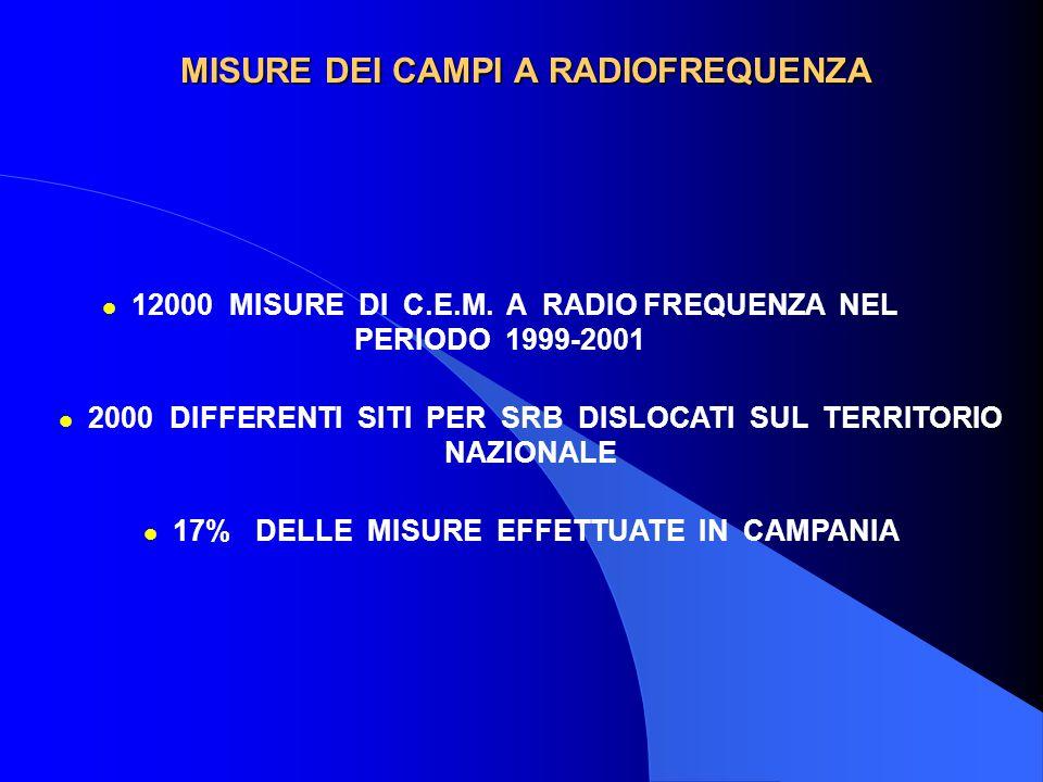 MISURE DEI CAMPI A RADIOFREQUENZA l 12000 MISURE DI C.E.M. A RADIO FREQUENZA NEL PERIODO 1999-2001 l 17% DELLE MISURE EFFETTUATE IN CAMPANIA l 2000 DI