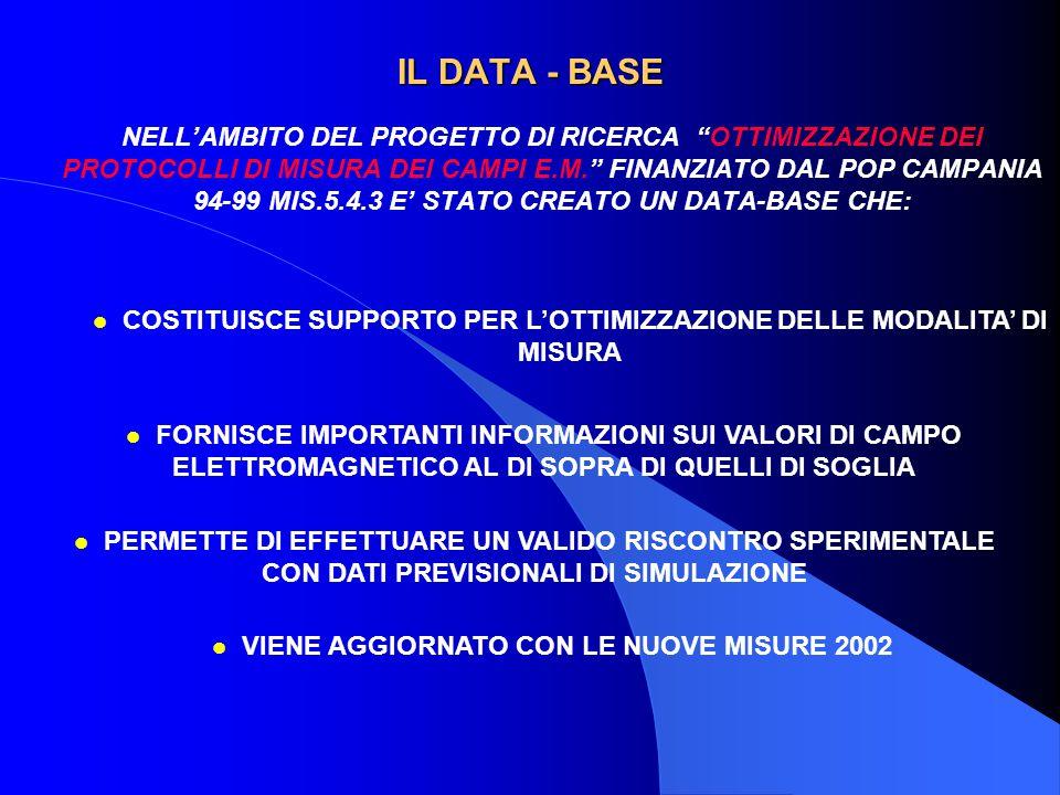 IL DATA - BASE NELL'AMBITO DEL PROGETTO DI RICERCA OTTIMIZZAZIONE DEI PROTOCOLLI DI MISURA DEI CAMPI E.M. FINANZIATO DAL POP CAMPANIA 94-99 MIS.5.4.3 E' STATO CREATO UN DATA-BASE CHE: l VIENE AGGIORNATO CON LE NUOVE MISURE 2002 l COSTITUISCE SUPPORTO PER L'OTTIMIZZAZIONE DELLE MODALITA' DI MISURA l FORNISCE IMPORTANTI INFORMAZIONI SUI VALORI DI CAMPO ELETTROMAGNETICO AL DI SOPRA DI QUELLI DI SOGLIA l PERMETTE DI EFFETTUARE UN VALIDO RISCONTRO SPERIMENTALE CON DATI PREVISIONALI DI SIMULAZIONE