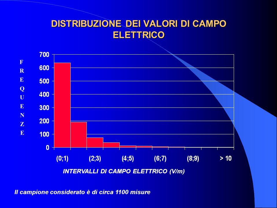 DISTRIBUZIONE DEI VALORI DI CAMPO ELETTRICO INTERVALLI DI CAMPO ELETTRICO (V/m) FREQUENZEFREQUENZE Il campione considerato è di circa 1100 misure