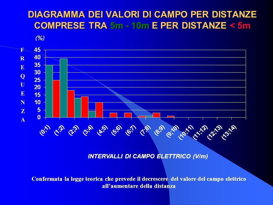 DIAGRAMMA DEI VALORI DI CAMPO PER DISTANZE COMPRESE TRA 5m - 10m E PER DISTANZE < 5m INTERVALLI DI CAMPO ELETTRICO (V/m) FREQUENZAFREQUENZA (%) Confermata la legge teorica che prevede il decrescere del valore del campo elettrico all'aumentare della distanza