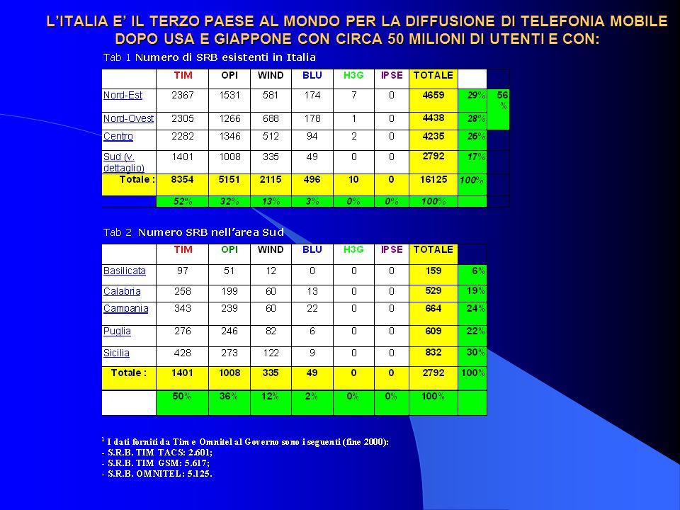 L'ITALIA E' IL TERZO PAESE AL MONDO PER LA DIFFUSIONE DI TELEFONIA MOBILE DOPO USA E GIAPPONE CON CIRCA 50 MILIONI DI UTENTI E CON: