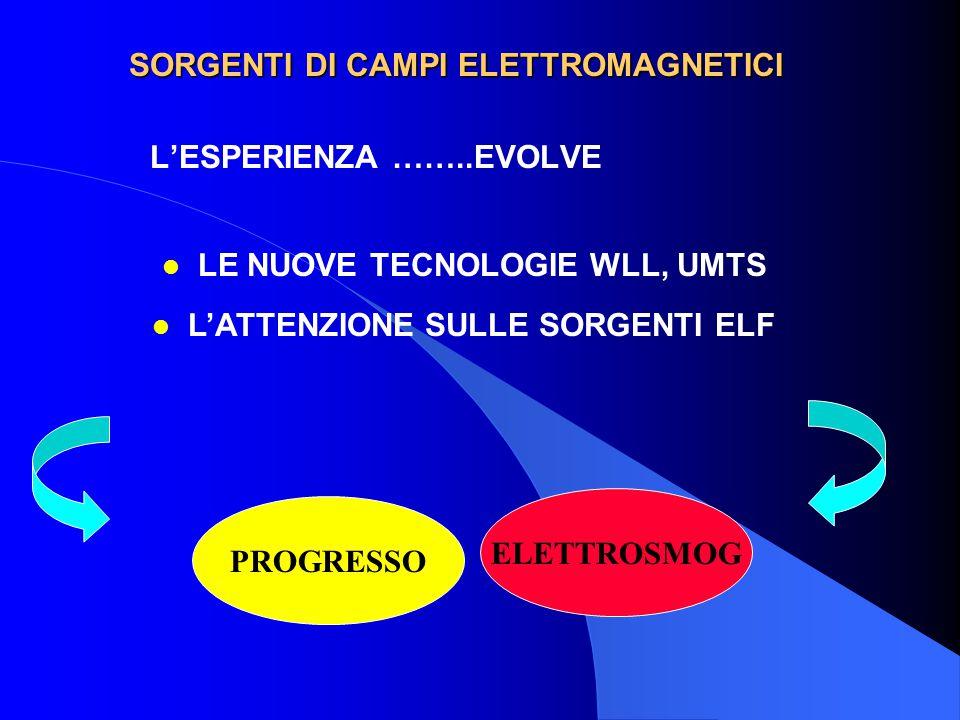 SORGENTI DI CAMPI ELETTROMAGNETICI L'ESPERIENZA ……..EVOLVE l LE NUOVE TECNOLOGIE WLL, UMTS l L'ATTENZIONE SULLE SORGENTI ELF PROGRESSO ELETTROSMOG