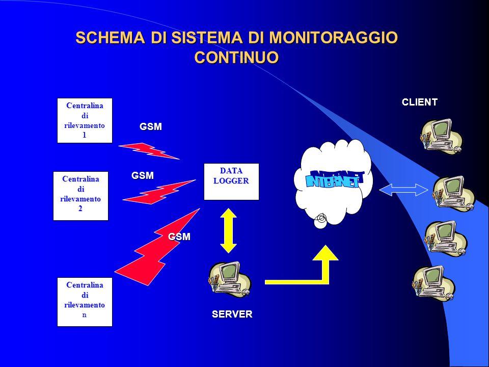 SCHEMA DI SISTEMA DI MONITORAGGIO CONTINUO Centralina Centralina di rilevamento 1 Centralina di rilevamento 2 Centralina di rilevamento n DATALOGGERCLIENTSERVER GSM GSM GSM