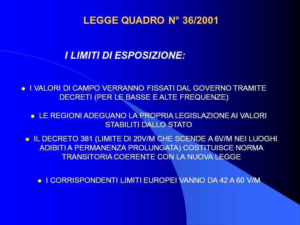 LEGGE QUADRO N° 36/2001 FUNZIONE DELLO STATO (art.