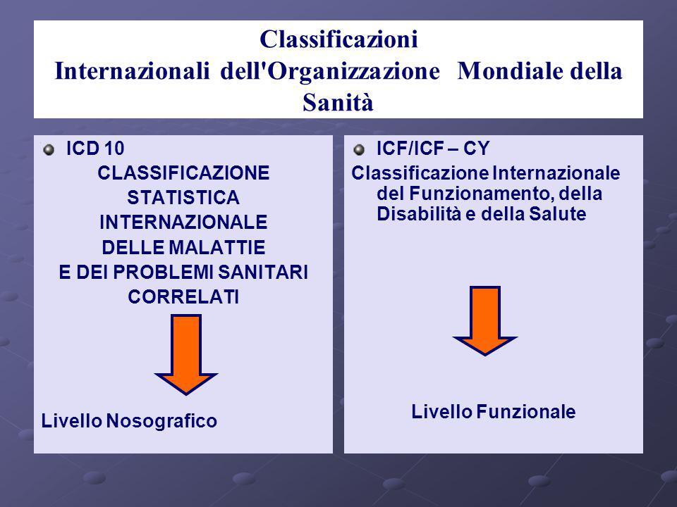 ICF/ICF – CY Classificazione Internazionale del Funzionamento, della Disabilità e della Salute D.ssa N. Sgadari