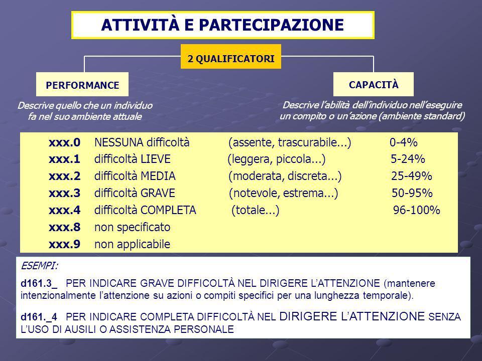 ESTENSIONE DELLA MENOMAZIONE COLLOCAZIONE DELLA MENOMAZIONE STRUTTURE CORPOREE xxx.0 NESSUNA menomazione xxx.1 menomazione LIEVE xxx.2 menomazione MED