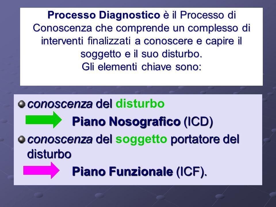 l'ICIDH e l'ICIDH2 1980 l'ICIDH e l'ICIDH2 1980 International Classification of Impairments, Disabilities and Handicaps (ICIDH). Menomazione (impairme