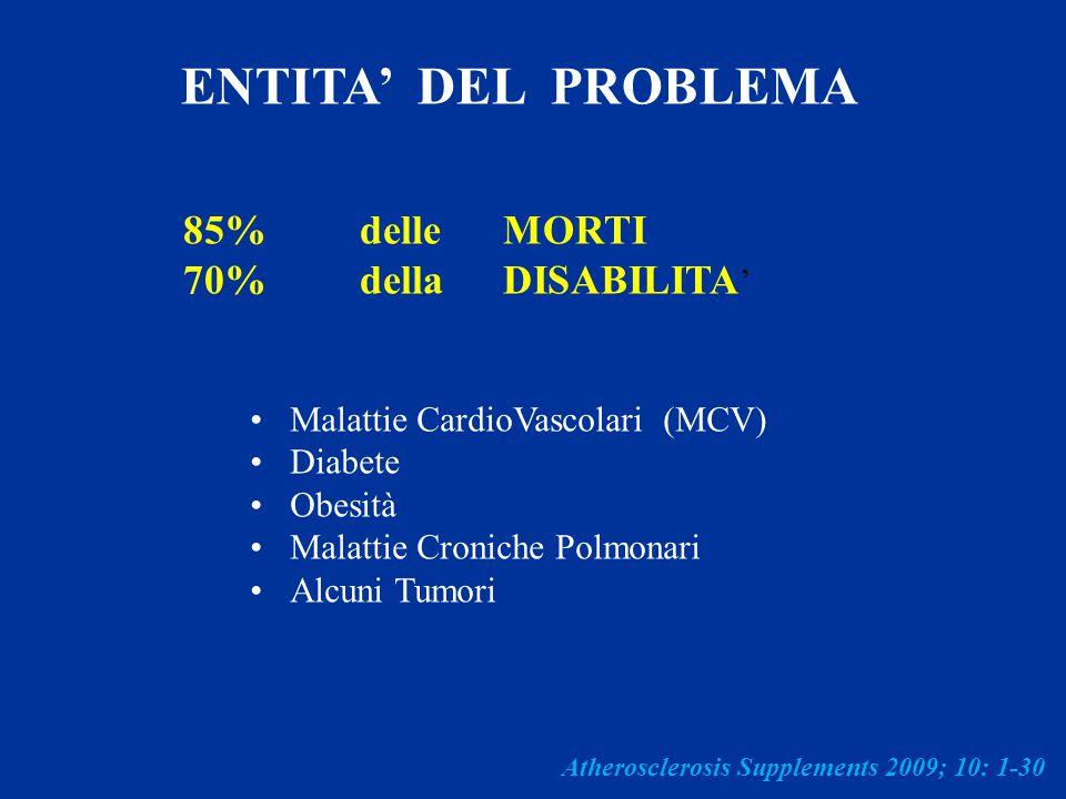 ENTITA' DEL PROBLEMA 85% delle MORTI 70% della DISABILITA ' Malattie CardioVascolari (MCV) Diabete Obesità Malattie Croniche Polmonari Alcuni Tumori A