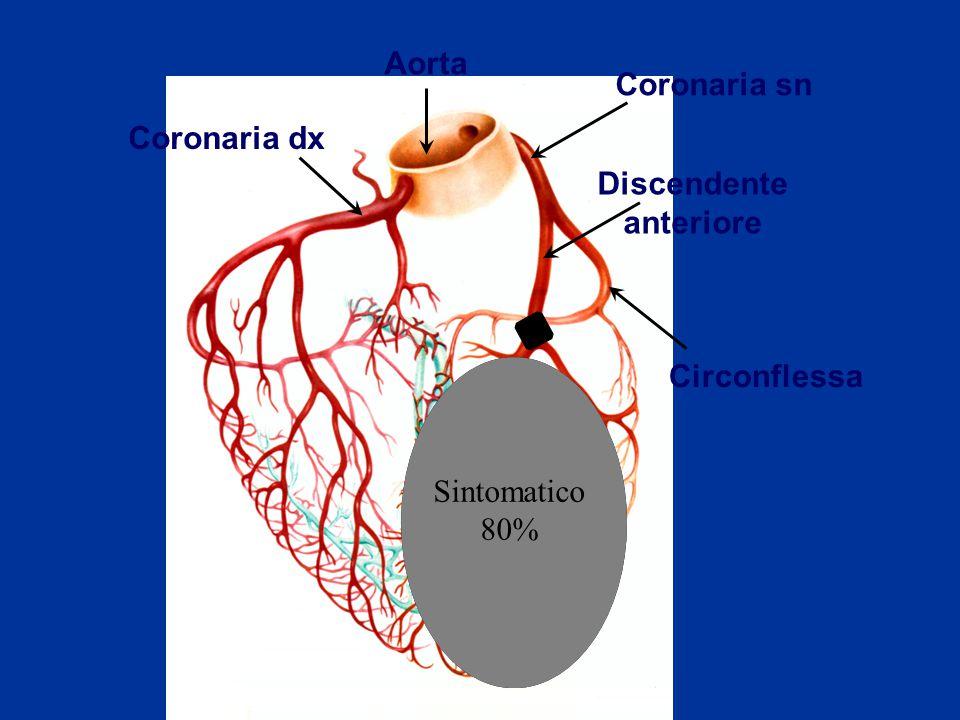 Aorta Coronaria dx Coronaria sn Circonflessa Discendente anteriore Sintomatico 80%