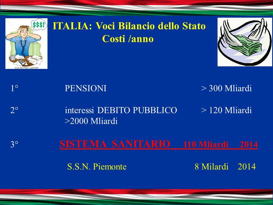ITALIA: Voci Bilancio dello Stato Costi /anno 1° PENSIONI > 300 Mliardi 2° interessi DEBITO PUBBLICO > 120 Mliardi >2000 Mliardi 3° SISTEMA SANITARIO