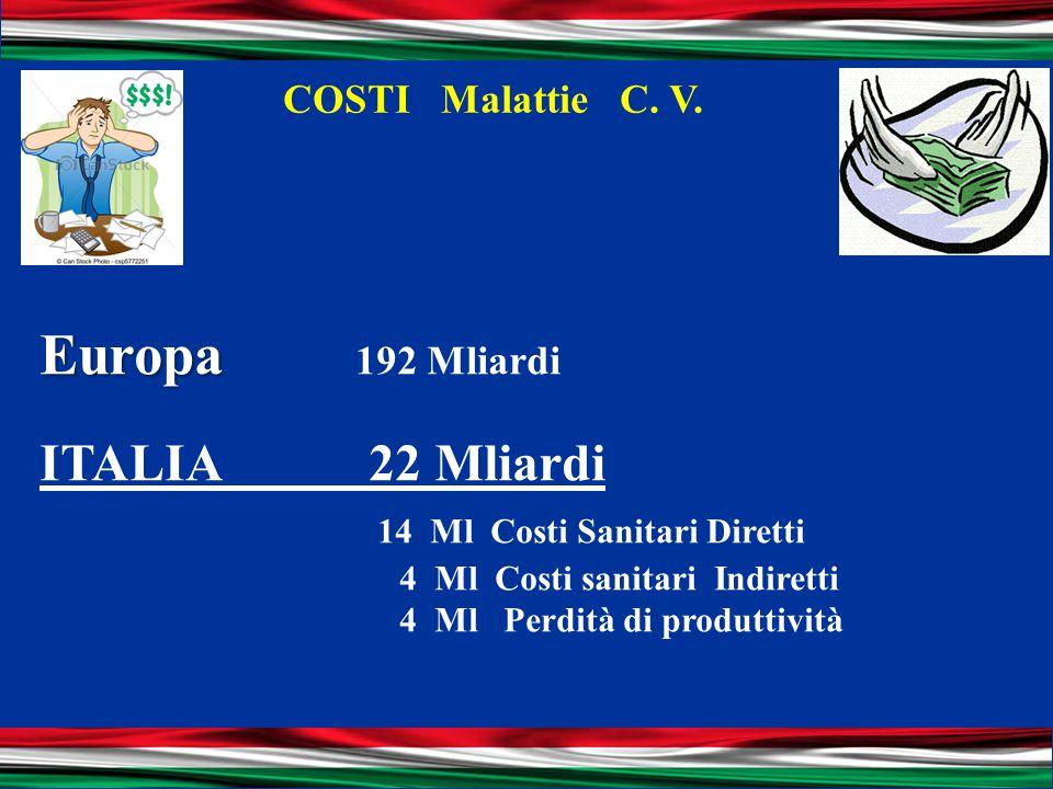 COSTI Malattie C. V. Europa Europa 192 Mliardi ITALIA 22 Mliardi 14 Ml Costi Sanitari Diretti 4 Ml Costi sanitari Indiretti 4 Ml Perdità di produttivi