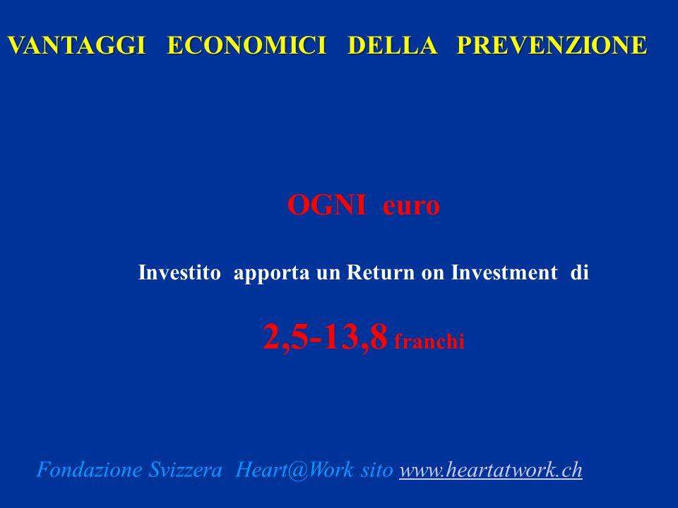 OGNI euro Investito apporta un Return on Investment di 2,5-13,8 franchi VANTAGGI ECONOMICI DELLA PREVENZIONE Fondazione Svizzera Heart@Work sito www.h