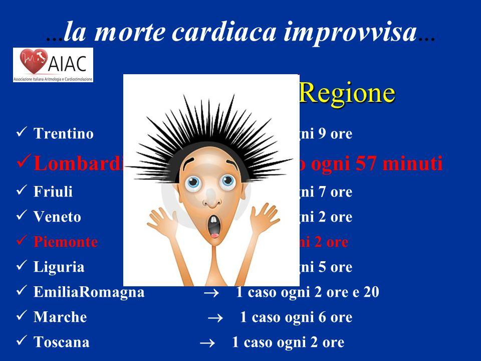 Incidenza per Regione Trentino  1 caso ogni 9 ore Lombardia  1 caso ogni 57 minuti Friuli  1 caso ogni 7 ore Veneto  1 caso ogni 2 ore Piemonte 