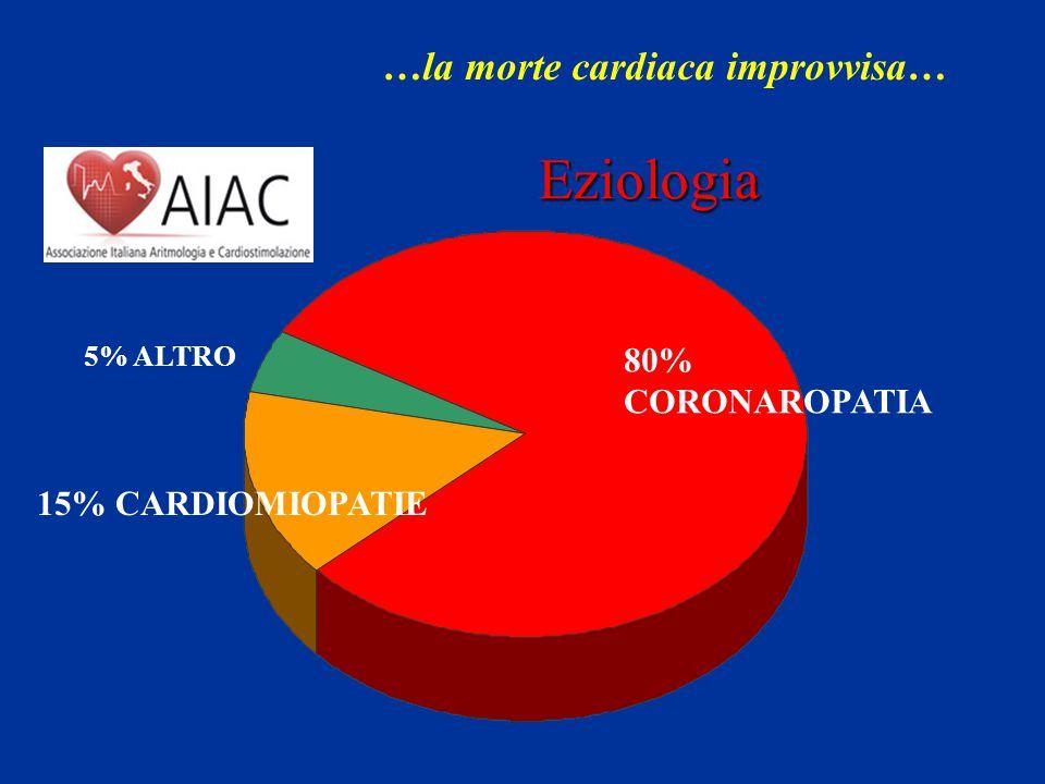 Eziologia 5% ALTRO 15% CARDIOMIOPATIE 80% CORONAROPATIA
