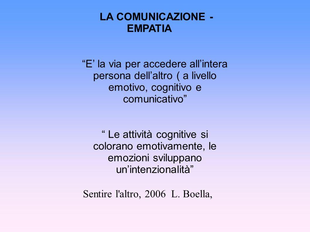 LA COMUNICAZIONE - EMPATIA E' la via per accedere all'intera persona dell'altro ( a livello emotivo, cognitivo e comunicativo Le attività cognitive si colorano emotivamente, le emozioni sviluppano un'intenzionalità Sentire l altro, 2006 L.